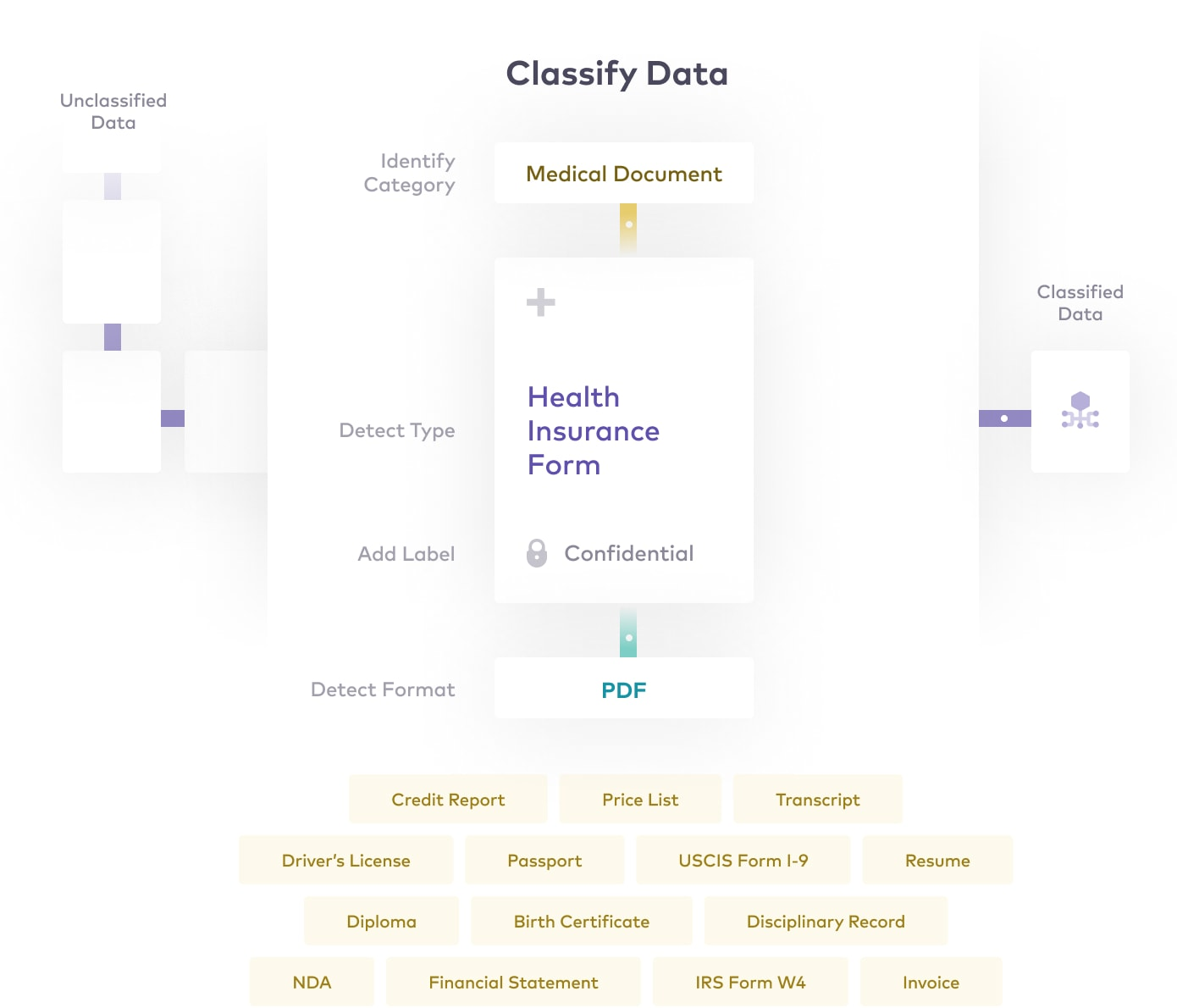 classify data