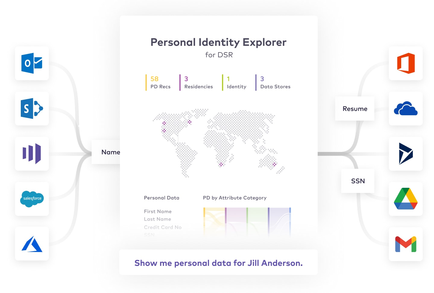 365 identify data owners